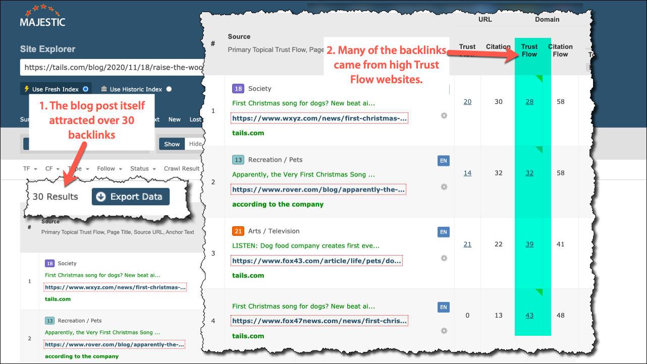 Link analysis tool, Majestic shows quality sites that linked to the post - many included media backlinks